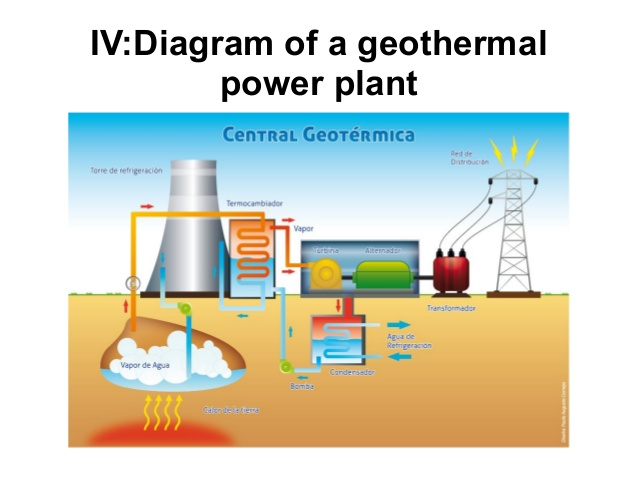 Geothermal Energy To Offset Climate Change